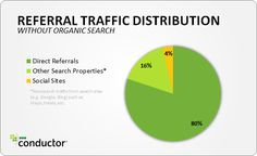 From @Conductor, the distribution of traffic types coming to a mix of fifty B2B and B2C websites over a 3 month period