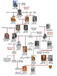 Descendants of Rollo