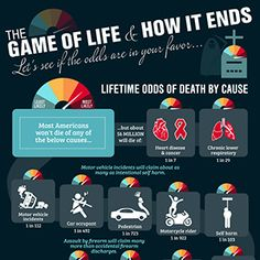 Lifetime odds of death by cause: Most Americans won't die of any of the below causes. But about 56 million will die of… Heart disease and cancer: 1 in 7, Chronic lower respiratory: 1 in 29