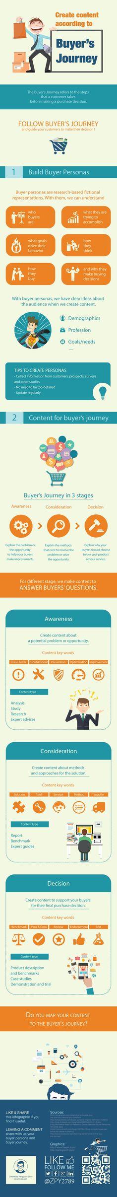 Create content according to Buyer's Journey