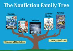 Understanding the kinds of nonfiction can help students predict the kind of information they're likely to find in a book and identify the type(s) of nonfiction books they enjoy reading most. https://www.slj.com/2018/04/standards/understanding-teaching-five-kinds-nonfiction/