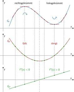 Veranschaulichung des Krümmungsverhaltens einer Funktion Mehr zur Mathematik und Lernen allgemein unter zentral-lernen.de