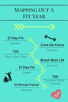 Mapping Out A Fit Year 2017 - A plan for staying fit all year with a variety of Beachbody programs.