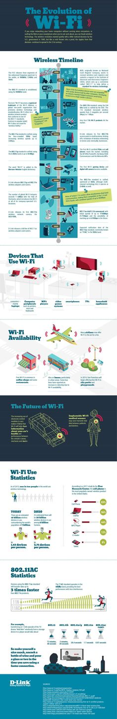 The evolution of Wi-Fi. It all began in Now we have smart-phones, tablets,… WiFi-Entwicklung. Alles begann im Jahr Jetzt haben wir Smartphones, Tablets, [. Computer Internet, Computer Technology, Computer Science, Technology News, Computer Basics, Wi Fi, Business Intelligence, It Wissen, Evolution