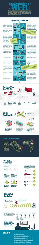 The evolution of WiFi #infografia #infographic #internet