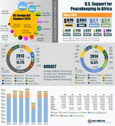 Foreign Military Financing