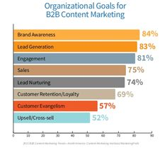 Organizational goals for #content marketing according to the 2015 B2B Content Marketing Benchmarks Budgets and Trends – North America by Content Marketing Institute and MarketingProfs