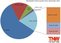 firefox market share november 2013 730x519 IE11 doubles market share to 3.27%, Firefox slips a bit, but Chrome still at two year low