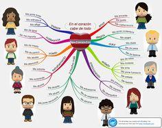 Vocabulario de los sentimientos. GCSE