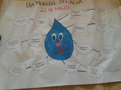 Lámina sobre Día Mundial Del Agua IDEAS.