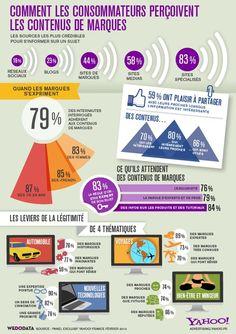 Comment les consommateurs perçoivent les contenus de marques #BrandContent