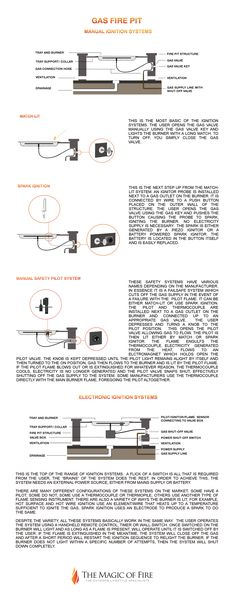 Gas fire pit ignition systems explained! A run down on the types of ignition systems you will have to choose from if you are building a DIY gas fire pit. Not sure what match-lit gas fire pits are? What is spark ignition and how does a safety pilot system work? Want to know what system is best for you? Read this to find out!