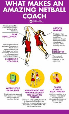 Netball Coach, Learning Process, Kids Sports, Drills, Rugby, At Home Workouts, Coaching, Basketball, Training