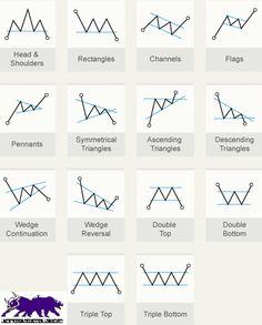 El estudio de las figuras técnicas o chartismo, utiliza los patrones que crea el precio para tomar decisiones de inversión. Descubre las principales figuras
