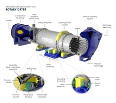 FEECO is an industry leader for manufacturing Rotary Dryers and thermal processing equipment. A Rotary drum dryer is ideal for: potash, sludges, ores, etc. Advance Materials, Component Diagram, Exhaust Gas, Pinion Gear, Combustion Chamber, Photos Of The Week, Rotary, Construction, Dryers
