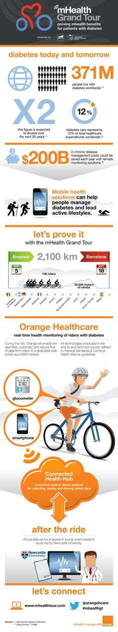 mHealth Grand tour Infographic