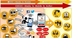 商業模式 #o2o