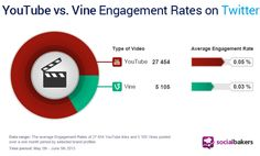 Vine Catching Up to YouTube In Social Media Engagement