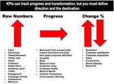 kpi can track progress and transformaton