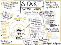 The Golden Circle: Why, How, What. Simon Sinek.