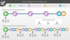 The new frontier in continuous delivery