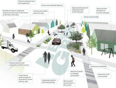 Seattle's Green Urban Planning Infographic Architecture Graphics, Architecture Drawings, Landscape Architecture, Architecture Design, Urban Landscape, Landscape Design, Urban Concept, Sustainable City, Urban Agriculture