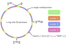 (17) Distributed Systems Part-1: A peek into consist... - Love for Programming - Quora
