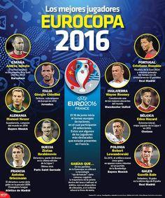 En la #Infographic te presentamos a los jugadores más destacados que estarán presentes en la #EURO2016