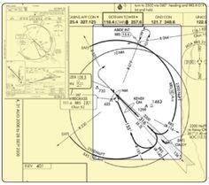 Teardrop Procedure - Chapter 1 - Instrument Flying Handbook Flight Map, Aviation Training, Cessna 172, Private Pilot, Air Force, Aircraft, Atc, Instruments, Humor