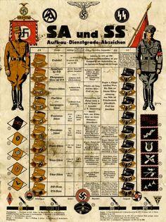 Nazi Germany in color, definitely interesting at least Ww2 History, History Facts, World History, Military History, World War Ii, Propaganda Ww2, German Uniforms, Ww2 Uniforms, Military Insignia