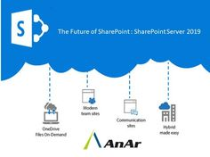 When SharePoint 2019 was first announced at Ignite last year, Microsoft didn't share many details with its curious followers. All that most of us have known is SharePoint 2019 would come with a subset of Office 365's features.  http://www.anarsolutions.com/sharepoint-server-2019/?utm-source=Pin #SharePointServer2019 #SharePoint #Office365 #SharePointOnline #HubSites