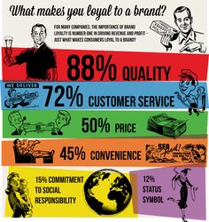 What makes you loyal to a brand? #infographics #brand