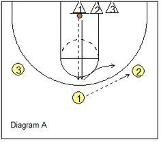 Defensive close-out drill - Arico drill - Coach's Clipboard #Basketball Coaching