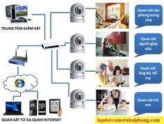 lắp đặt camera hải phòng http://lapdatcamerahaiphong.com/tin-tuc/huong-dan-lap-dat-camera-hai-phong-quan-sat-don-gian-nhat