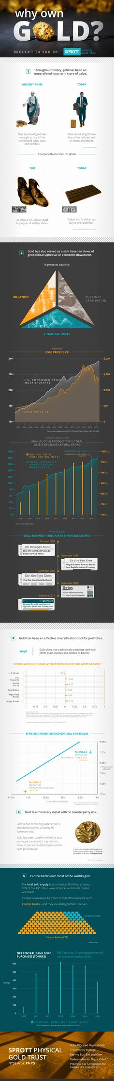 Infographic: Why Buy Gold by Sprott Physical Gold Trust