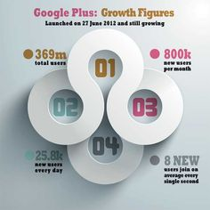 The Growth of Google Plus #Infographic #GooglePlus #SocialMedia