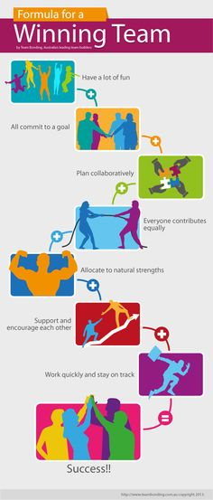Perfect Formula For A Winning Team. #teambuilding #teammotivation #infographics