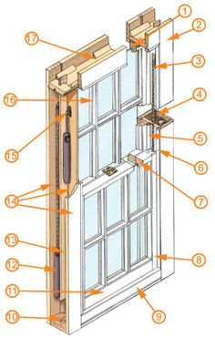 Parts that make up a Sash Window. 1. Top Rail: The top horizontal framing member of a sash. Rebated (SEE GLAZING BAR) on the outside. 2. Box Frame: Sometimes referred to as a 'jamb', the main box frame consists of three TIMBER LININGS. 3. Sash Cord: The waxed type is best- it runs over the …