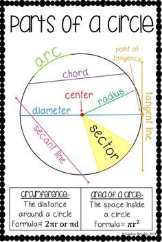 Parts of a circle poster! Print and hang in your geometry classroom! Great math anchor chart for middle and high school classrooms! high school Parts of a Circle Poster Geometry Lessons, Teaching Geometry, Math Lessons, Teaching Math, Geometry Help, Circle Geometry, Circle Circle, Geometry Worksheets, Algebra Activities