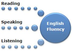 Intensive Spoken English Course in Houston brought to you by TSCER providing hands on fluency development, English language and business writing skills to get you into entry and middle level management jobs. No need to worry if you have migrated as non native speaker from your primary country http://www.tscer.org/houstontrainingcourses/english-spoken-course-houston/
