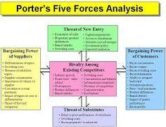 Image result for porter's five forces model