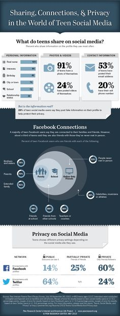 Teenagers and social media 2013 #infographic