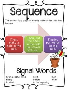 FREE sequencing graphic organizer and anchor  chart, great for think aloud lessons, and independent reading comprehension practice