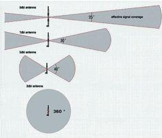 Long range wifi antenna