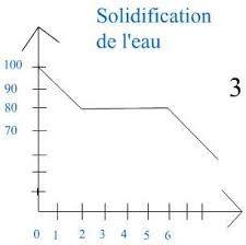 Risultati immagini per controle physique chimie 5eme changement d'état solidification