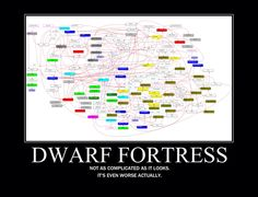 Dwarf Fortress, not for the sane.