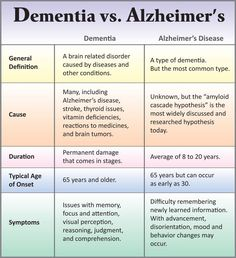 The Layman's Guide To Alzheimer's Disease – Elderly Care Tips Dementia Care, Alzheimer's And Dementia, Dementia Signs, Early Dementia, Dementia Quotes, Alzheimers Awareness, Will Turner, Acupuncture, Low Carb Diets
