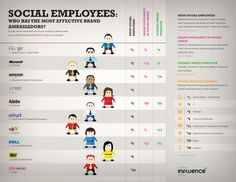 Social Employees: Who Has The Most Effective Brand Ambassadors? #infographic via @diginfgrp #TalentNet