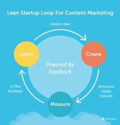 How To Solve Marketing Problems By Thinking Like A Startup