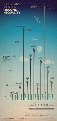 Politicians' Salaries and Income Inequality - Ahmad Barclay, Joumana Al Jabri, Naji El Mir, Ramzi Jaber, and Zahraa Mortada